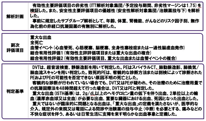 承認時評価資料、Prins MH et al. Thromb J 2013; 11:21